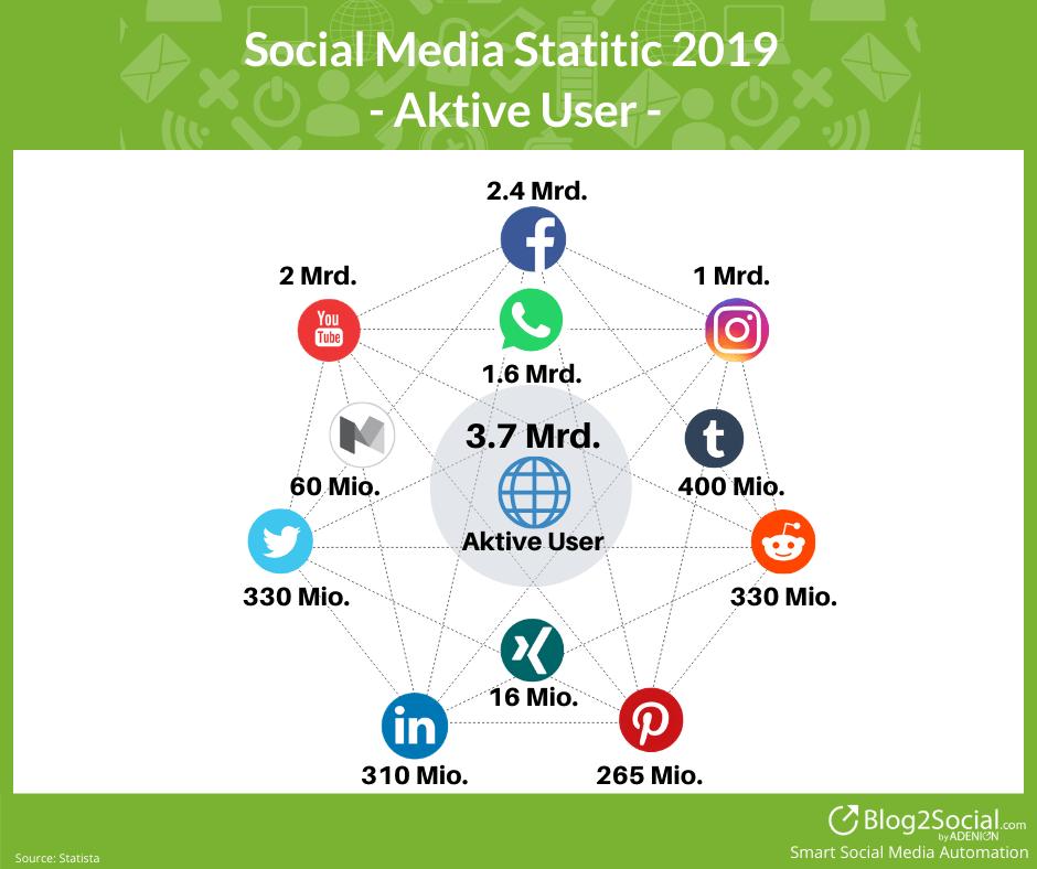 Social Media Nutzer Statistik 2019_DE