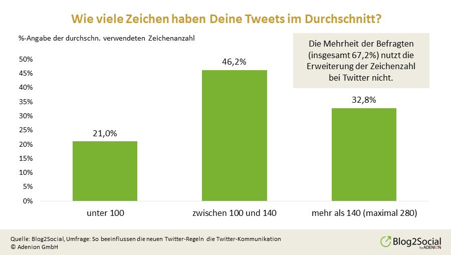 zeichenzahl-von-tweets