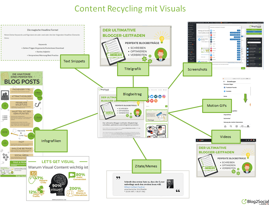 Content Recycling mit Visuals