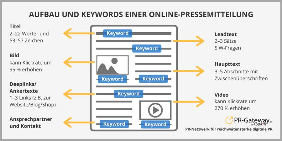 Aufbau und Struktur einer Online-Pressemitteilung