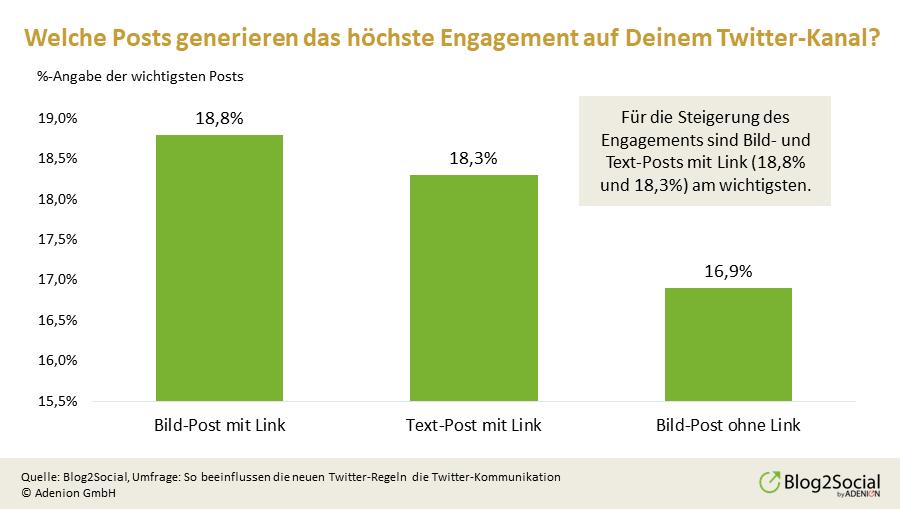 posts-mit-hoechstem-engagement