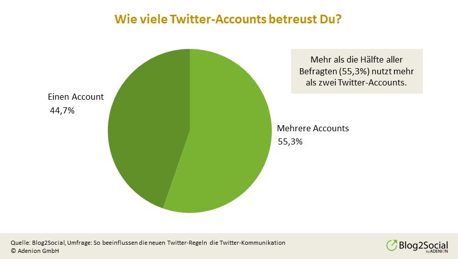 anzahl-der-twitter-accounts