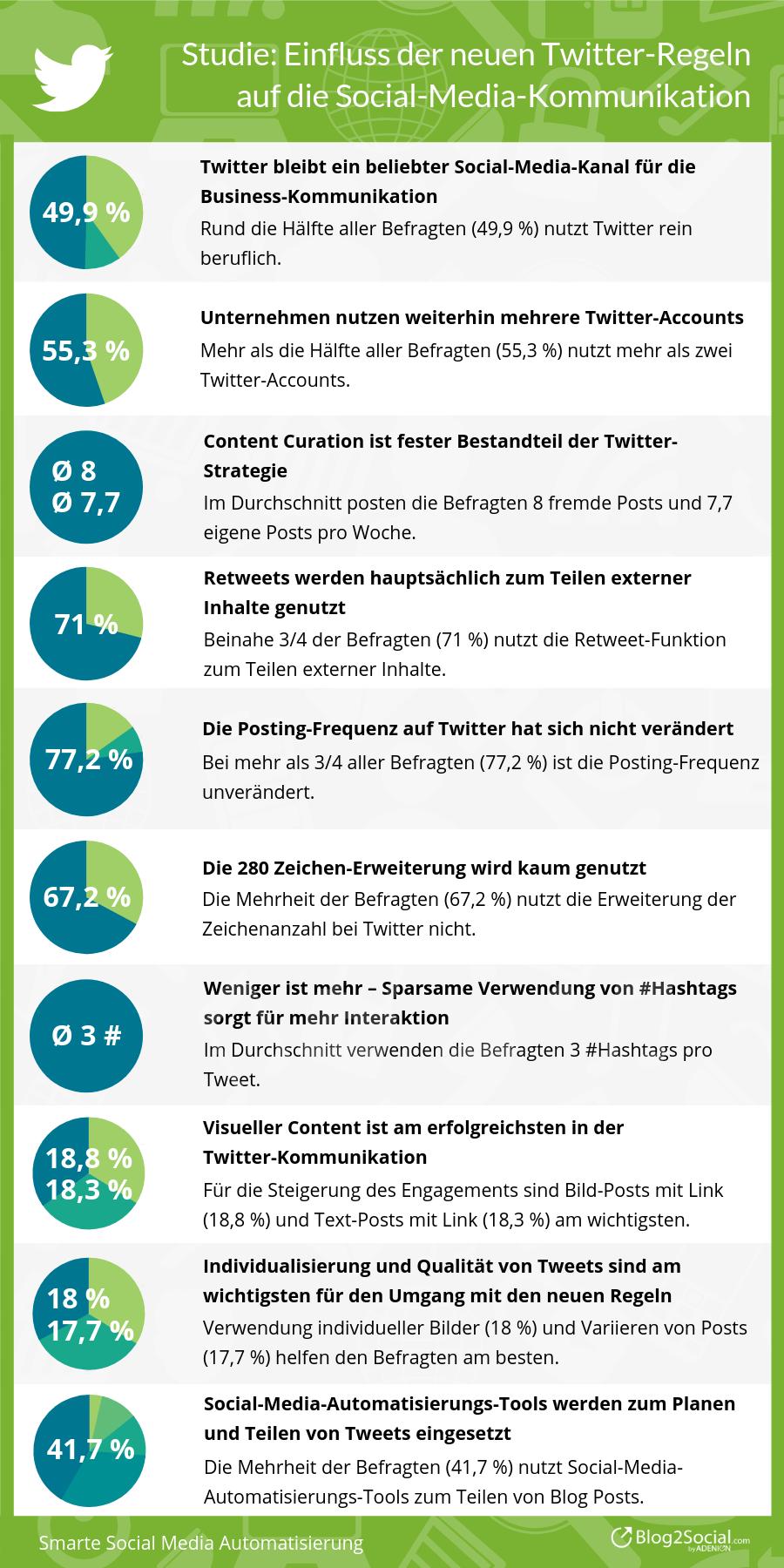 Einfluss der neuen Twitter-Regeln auf die Social-Media-Kommunikation